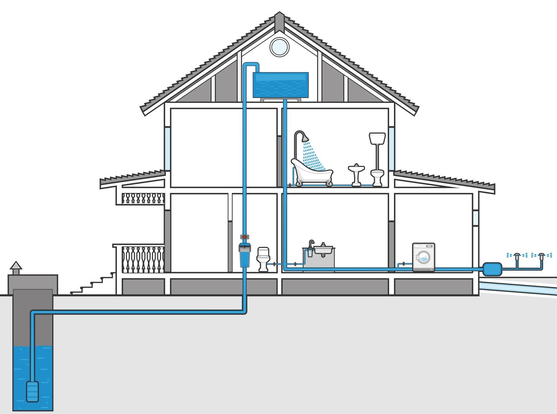 Водоснабжение загородных домов схема